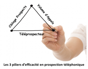 Les stratégies gagnantes pour votre prospection téléphonique