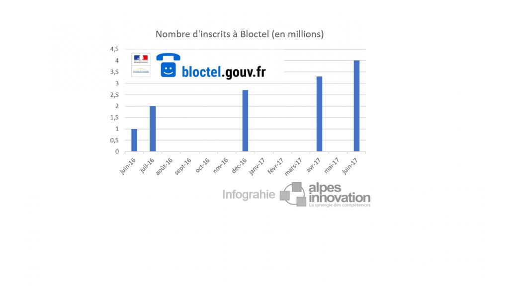 Bloctel-nombre-inscrits-2017
